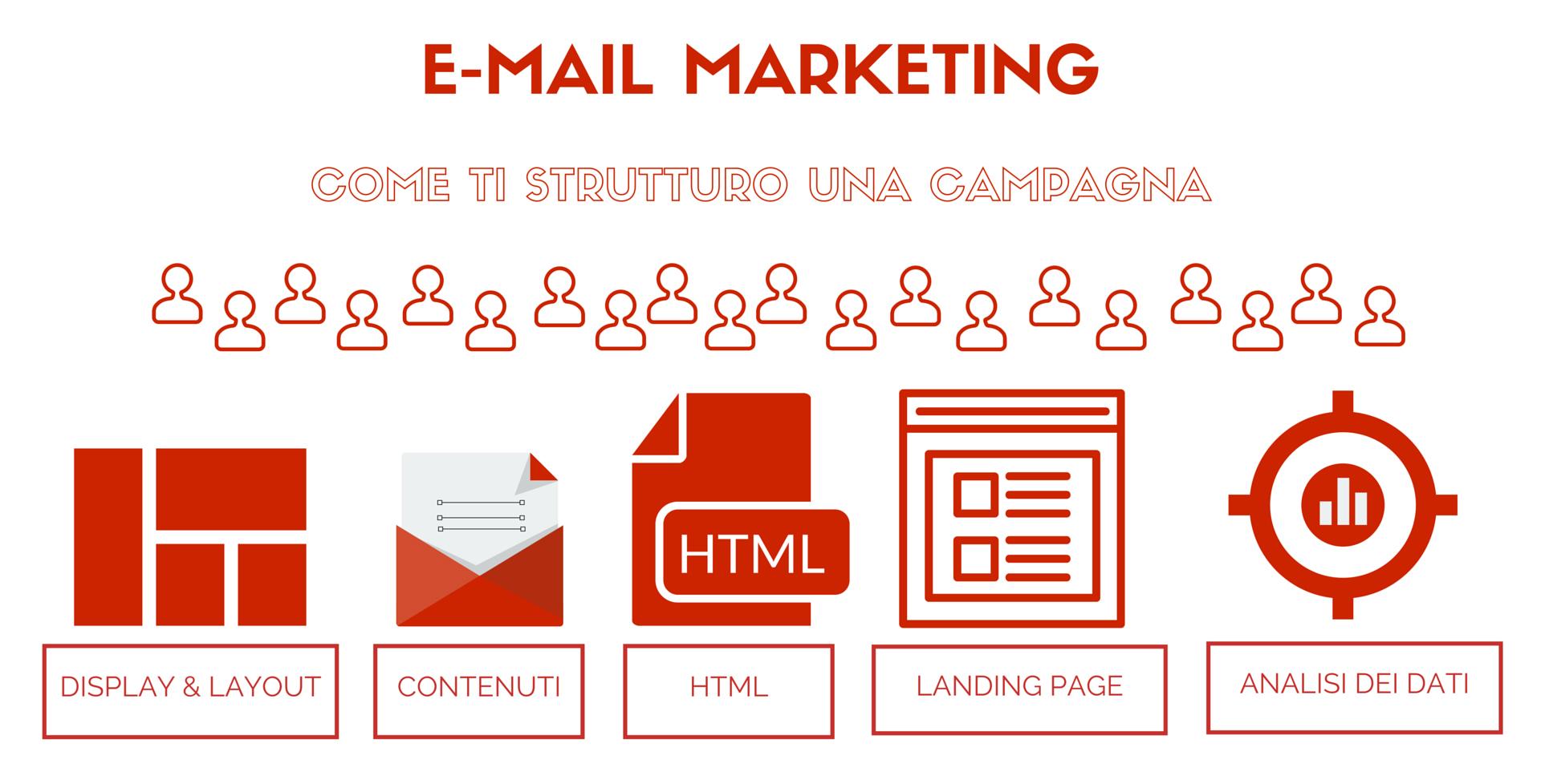 campagna di e-mail marketing